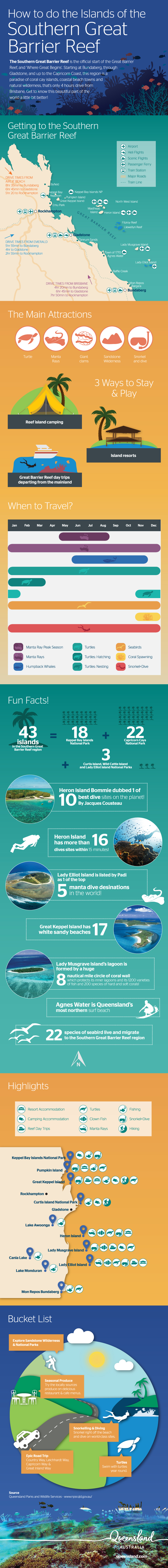 Southern Great Barrier Reef Infographic