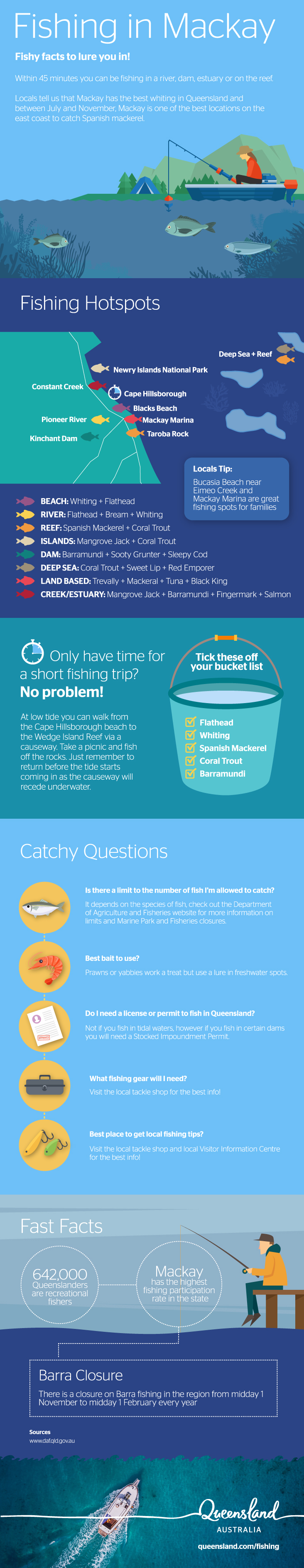 Fishing in Mackay Infographic