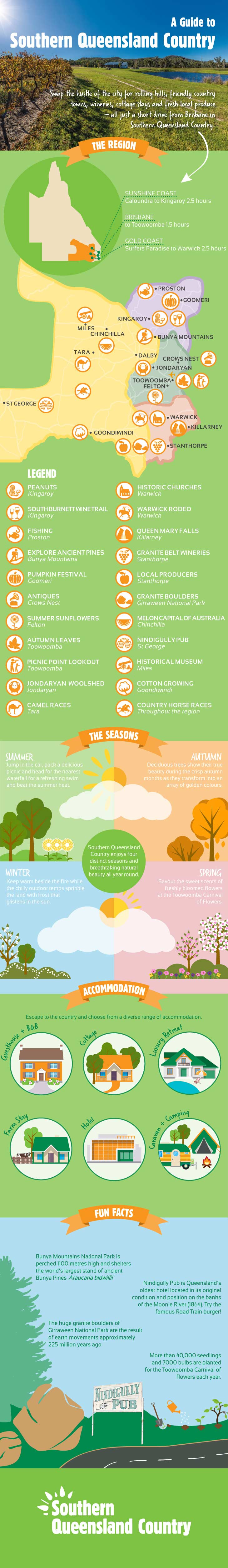 Southern Queensland Country Infographic
