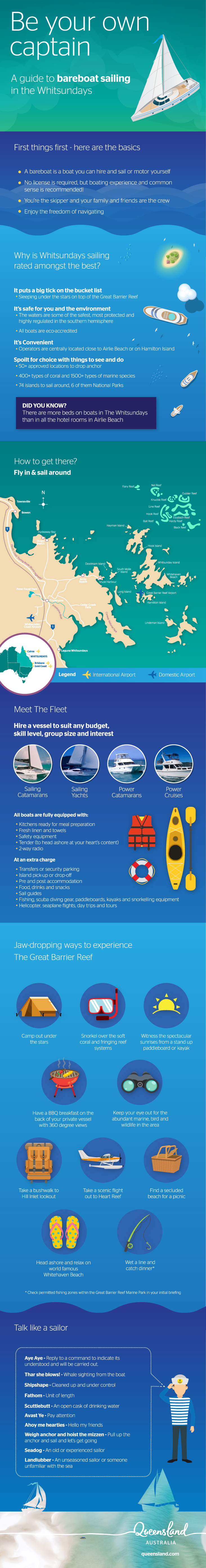 Whitsundays Bareboating Infographic