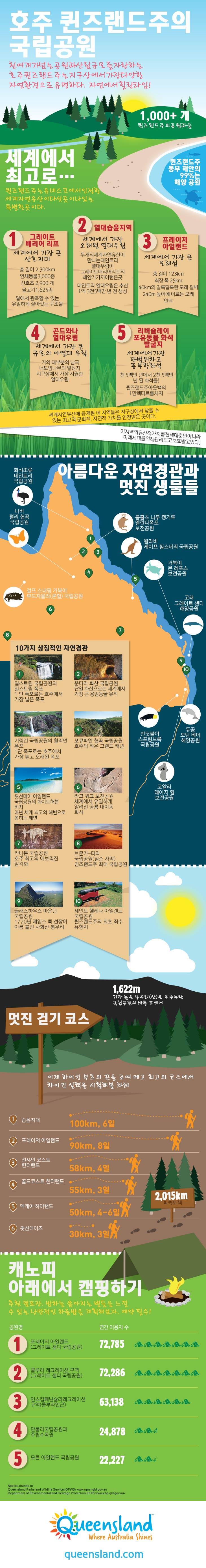 National Parks Infographic