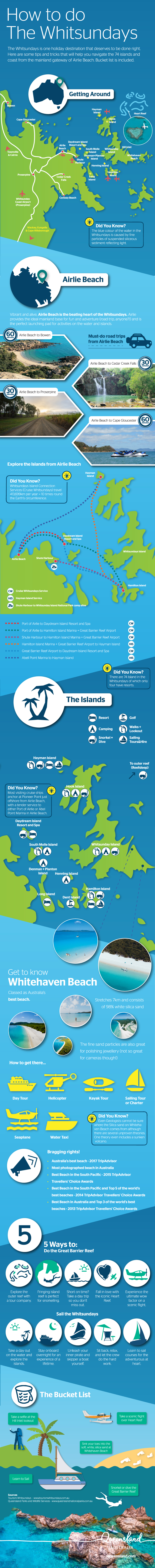 How to do the Whitsundays Infographic