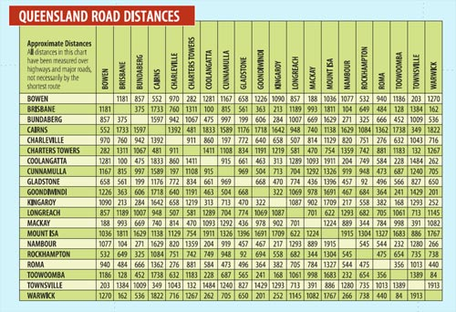 Queensland Driving Distances Chart